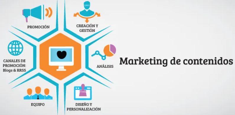 Marketing de contenidos, artículo y Yoast